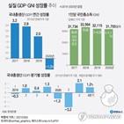수준,경제,코로나19,지난해,회복,성장률