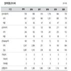 한국,국내,배당,증권
