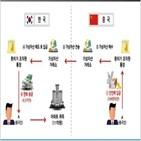외국인,아파트,자금,중국,환치기,국내,적발,불법,서울세관