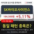 SK바이오사이언스,기관,순매매량,상승