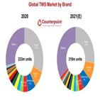 작년,올해,성장,시장,무선이어폰