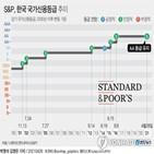 한국,S&P,유지,전망,경제,국가신용등급,코로나19