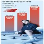 뉴발란스,제품,지난해,시리즈,매출,래플,매장,신발,마케팅