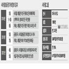 매매,과징금,불공정거래,알고리즘,제재,혐의,메릴린치,금융당국,주문,한국