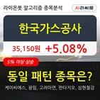 기관,한국가스공사,주가,순매매량