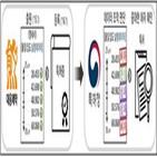 특허,대웅제약,데이터,실험,행위
