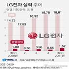 실적,매출,LG전자,올해,영업이익,사업,증가,생활가전,시장,부문