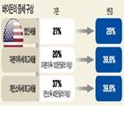 인상,자본이득세,대통령,바이든,방안,자본이득세율,미국