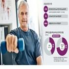 근육,감소증,단백질,근육량,운동,노인,소화,질병,근력,아미노산