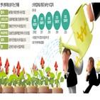 투자,몸값,수준,스타트업,상장,기업,기업가,대표,이상
