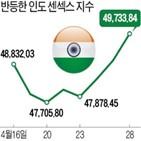 펀드,인도,수익률