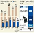 반도체,영업이익,제품,삼성전자,하반기,양산,낸드플래시