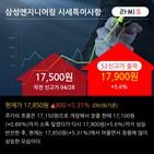 순매수,기관,최근,삼성엔지니어링