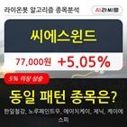 씨에스윈드,기관,순매매량,상승