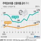 금리,포인트,대출,상승,기준,주택담보대출