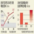 매출,백화점,전년,대비,증가,증가율