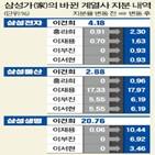 사장,경영,지분,회장,호텔신라,삼성