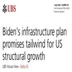투자,미국,민주당,바이든,인프라,공화당,계획,대통령,상원