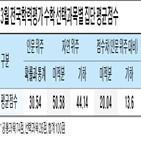 이과생,수학,학생,선택과목,확률과통계,공통과목,교차지원,선택,미적분,이과