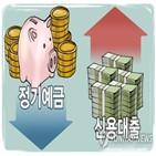 잔액,은행,지난달,신용대출,청약,공모주