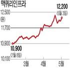 맥쿼리인프라,항만,투자,증가,종목,펀드,코로나19