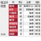 규제,고도지구,서울시,한강변,높이,경관지구,건축물,지역,지정,일대