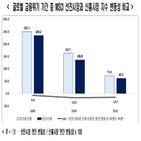 선진시장,신흥시장,한국,지수,편입,한경연,주가,변동성