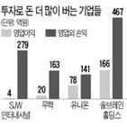 지난해,업체,사업,투자,주식,보유,지분,본업,서울
