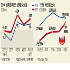 대만,한국,반도체,성장률,올해,업체,기록