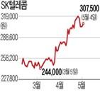 SK텔레콤,자사주,신설기업,소각,기존,SK