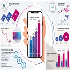신한카드,사업,디지털,절감,비용,지난해,채널,플랫폼,관리,리스크