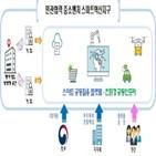 지원,스마트혁신지구,지역,공동