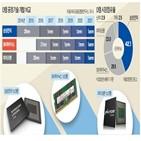 삼성전자,선폭,기술,업체,1z,공개,마이크론