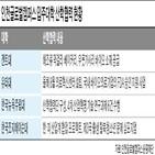 대학,해조,막걸리,산학협력,바이오,겐트대,외국계