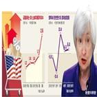 인상,금리,성장률,물가,올해,예상,언급,미국,기준금리,이날