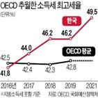 한국,소득세,최고세율,정부,평균
