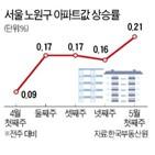 재건축,단지,상승률,위주,서울,이번주,호가