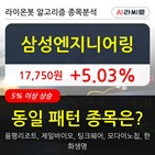 삼성엔지니어링,기관,순매매량,주가