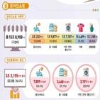 증가,온라인쇼핑,거래액,영향,여행