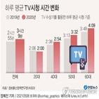 전년,증가,시간,시청,스마트폰,코로나