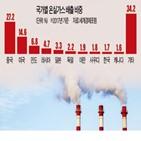 미국,감축,바이든,탄소,배출,행정부,온실가스,목표,중국,기준