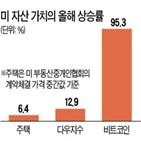 자산,가격,보고서,미국,가치,평가,팬데믹