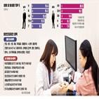 검진,검사,건강검진,이상,발병률,추가,필요,비용,사람,가족력