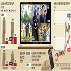 콘텐츠,매출,영업이익,대비,제작,CJ,작품,오리지널,증가