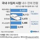 외국계,판매,3사,수입차,현대차,기아,고객,내수,합계,차량