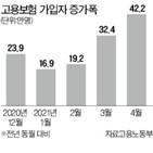 가입자,고용보험,증가,지난달