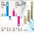 펀드,자산배분펀드,수익률,투자자,최근,상품,증시,안정