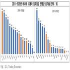 최저임금,포인트,한국,전경련,아시아,상승률