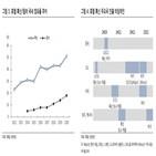 톡신,중국,시장,매출,국내,영업이익,연구원,증가