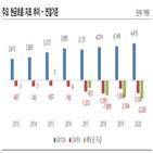 설비,쌍용,가동,한국신용평가